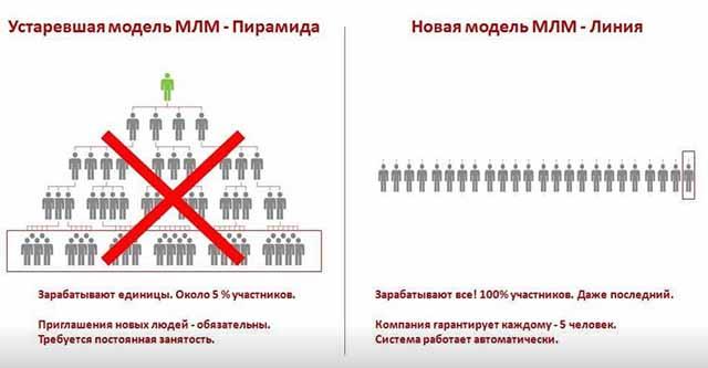 novaya-model-mlm